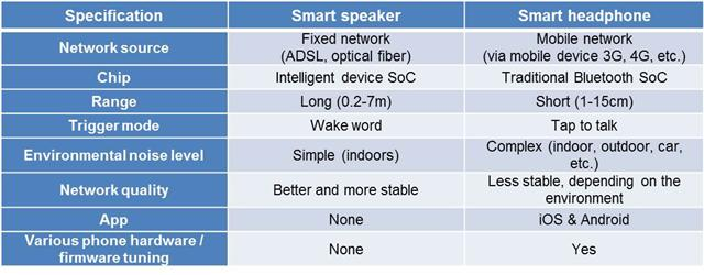 Comparison of the smart speaker and smart headphone technology