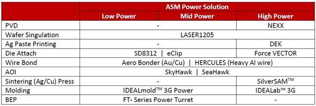 ASM Power Solution