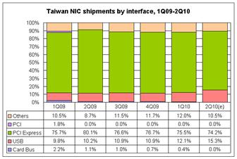 Taiwan+NIC+shipments+by+interface%2C+1Q09%2D2Q10