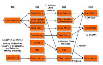 Consolidation+in+China+telecom+market