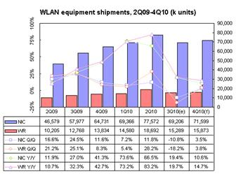 WLAN+equipment+shipments%2C+2Q09%2D4Q10