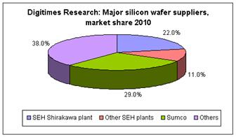 Major+silicon+wafer+suppliers%2C+market+share+2010