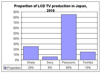 Japan+LCD+production