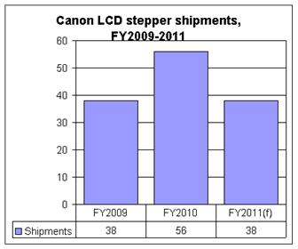 Cannon+LCD+stepper+shipments