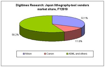 Japan+lithography+tools+vendors+market+share