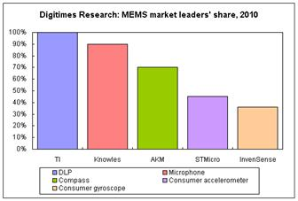 MEMS+market+leaders+share%2C+2010