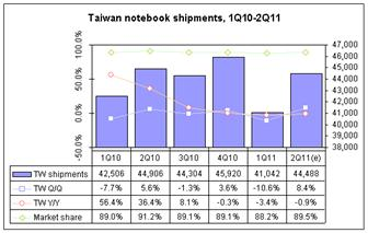 Taiwan+notebook+shipments