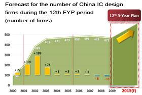 China+IC+design+firms