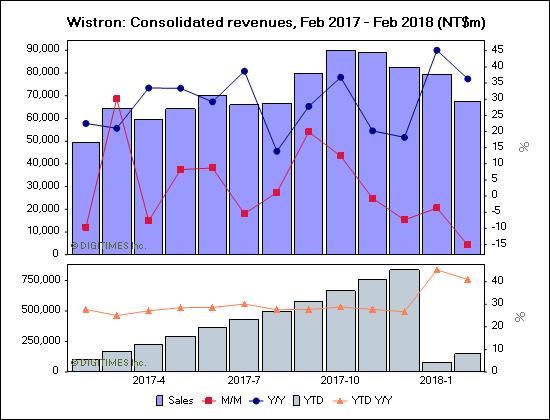Wistron: Consolidated revenues, Feb 2017 - Feb 2018 (NT$m)