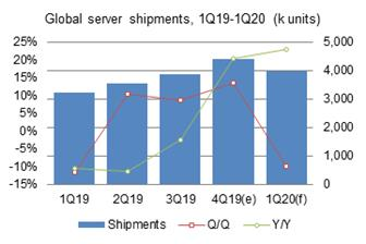 Global+server+shipments+went+up+13%2E4%25+sequentially+in+the+fourth+quarter+of+2019