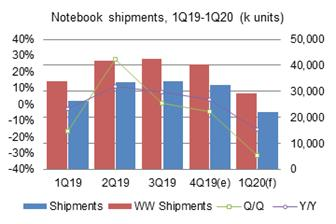 Notebook+shipments%2C+1Q19%2D1Q20+%28k+units%29