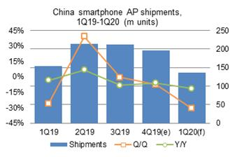 China+smartphone+AP+shipments