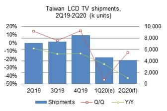 Taiwan+makers+shipped+a+total+of+4%2E65+million+LCD+TVs+in+the+first+quarter+of+2020