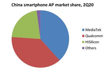 China smartphone AP market share, 2Q20