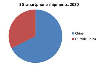 China will account for the majority of 5G smartphone shipments in 2020