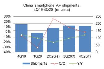 Second%2Dquarter+2020+smartphone+AP+shipments+to+China%2Dbased+vendors+amounted+to+169%2E9+million+units