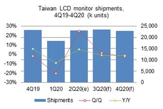 Taiwan%27s+second%2Dquarter+2020+PC+monitor+shipments+grew+24%2E8%25+sequentially%2E