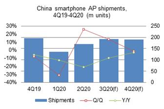 Smartphone+AP+shipments+to+China%2Dbased+vendors+amounted+to+192%2E6+million+units+in+3Q20