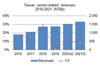 Taiwan+server%2Drelated+revenues%2C+2016%2D2021+%28NT%24b%29