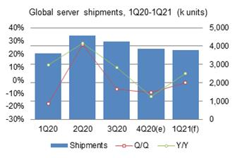 Fourth%2Dquarter+2020+global+server+shipments+amounted+to+3%2E84+million+units