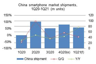 Fourth%2Dquarter+2020+smartphone+shipments+to+the+China+market+amounted+to+86%2E7+million+units
