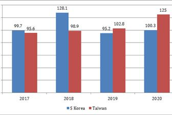 taiwan and s korea semi exports