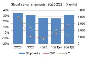 First%2Dquarter+2021+global+server+shipments+amounted+to+3%2E78+million+units