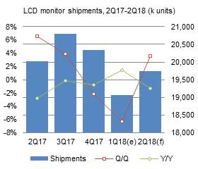 RF400180530 taiwan lcd monitors 1q 2018