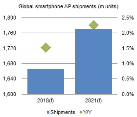 Global smartphone AP shipments (m units)