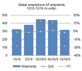 Global smartphone AP shipments,1Q18-1Q19 (m units)