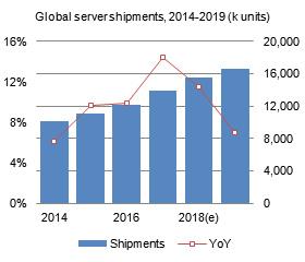 Global server shipments, 2014-2019 (k units)