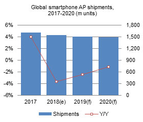 Global smartphone AP shipments,2017-2020 (m units)
