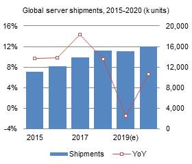 Global server shipments, 2015-2020 (k units)