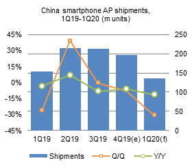 China smartphone AP shipments, 1Q19-1Q20 (m units)