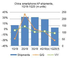 China smartphone AP shipments, 1Q19-1Q20 (m units)