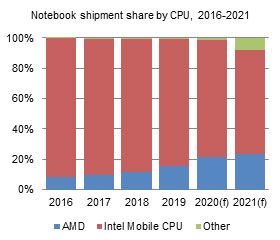 Shipment share by CPU, 2016-2021