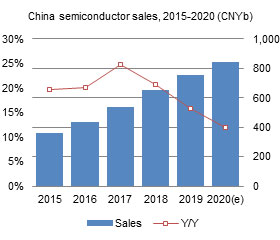 China semiconductor sales, 2015-2020 (CNYb)