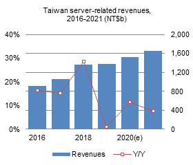 Taiwan server-related revenues, 2016-2021 (NT$b)